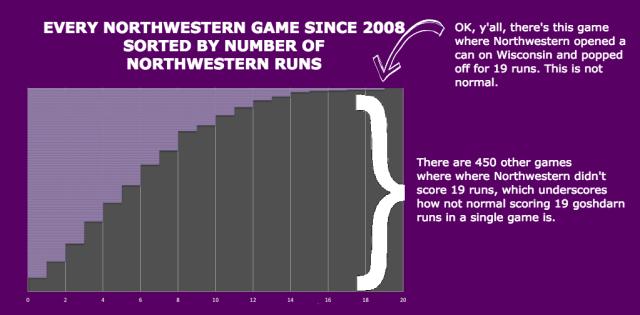 Runs scored graph