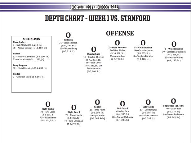 Offense Depth Chart vs. Stanford