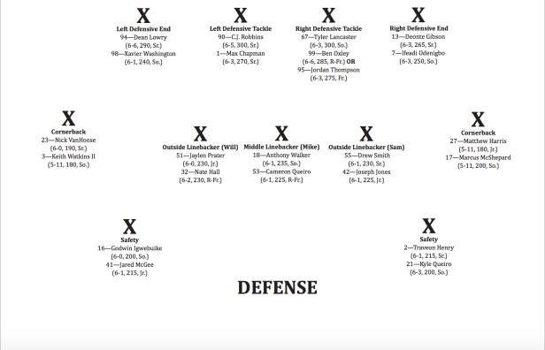 Defensive Depth Chart vs. Stanford