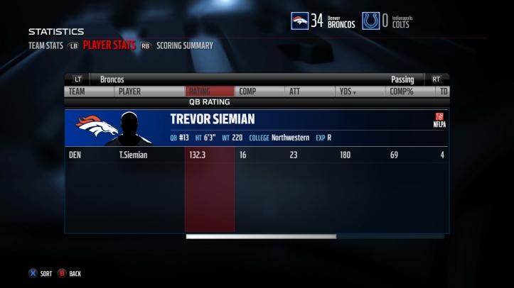 Trevor Colts Final