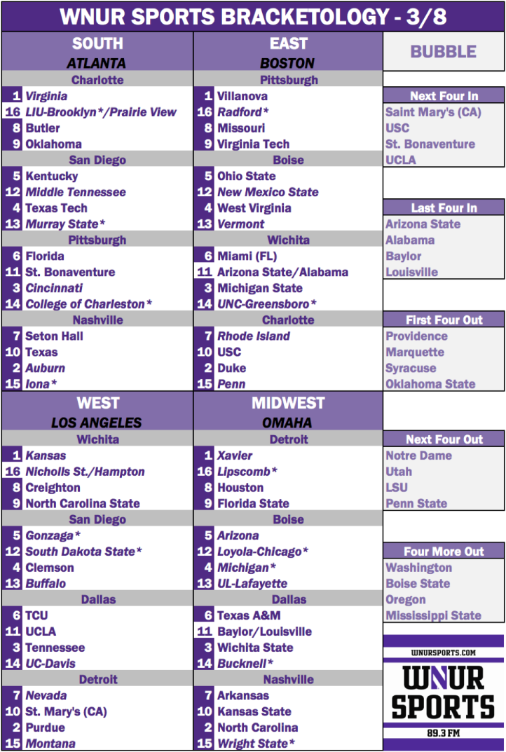 Bracketology3-8.png